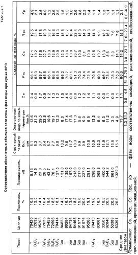 Способ количественного определения различных фаз водонасыщенности горных пород методом термомассометрии