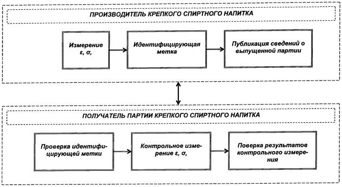 Способ распознавания идентификации партий крепких спиртных напитков, преимущественно водки