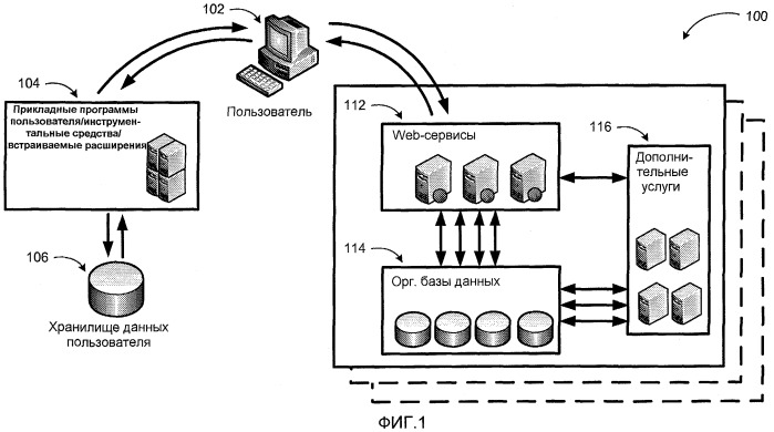 Ориентируемая на обслуживание архитектура, основанная на конвейере