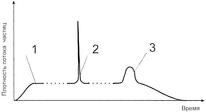 Способ моделирования комплексного радиационного воздействия на объект исследования