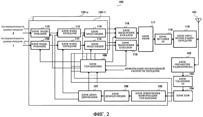 Устройство беспроводной связи и способ выделения поднесущих
