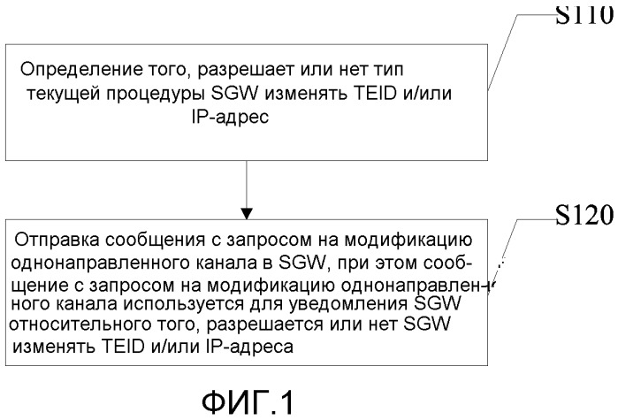 Способ, устройство и система для управления выделением идентификаторов туннелей