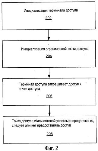Конфигурирование терминала доступа и управление доступом