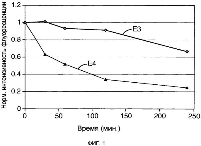 Стоматологические композиции с флуоресцирующим пигментом