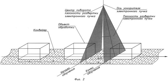 Способ повышения производительности комплексов радиационной обработки