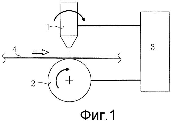 Способ и система для создания перфорированного рулонного материала