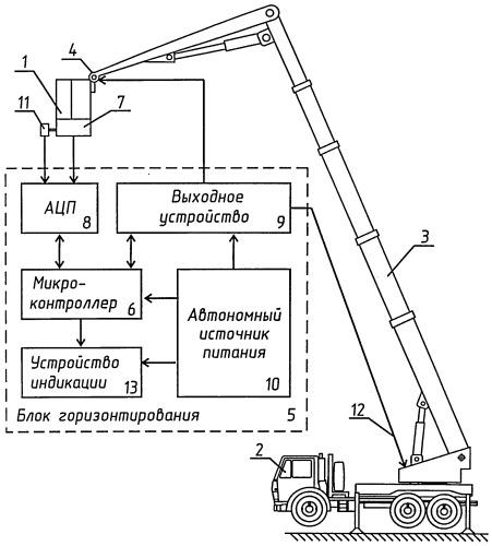 Устройство горизонтирования люльки автоподъемника