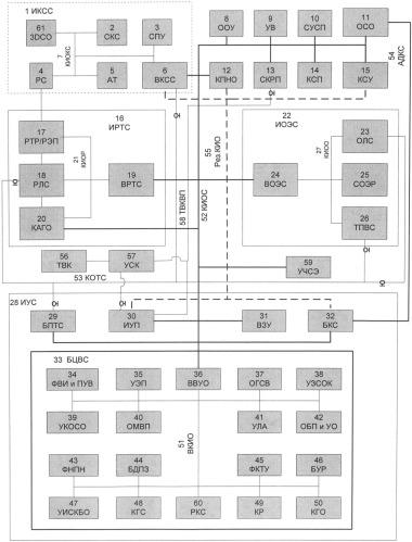 Интегрированный комплекс бортового оборудования многофункционального самолета