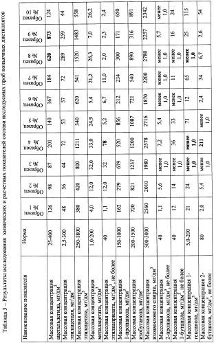 Способ определения качества коньячных дистиллятов