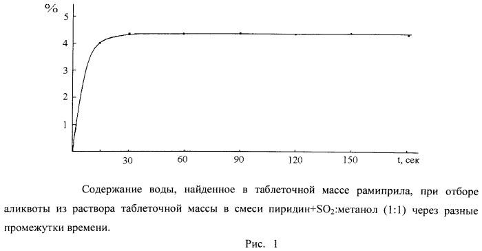 Способ кулонометрического определения содержания воды в таблеточной массе