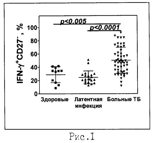 Способ оценки активности туберкулезного процесса и степени деструкции легочной ткани