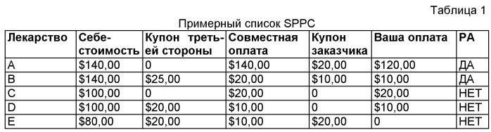 Способ для конкурсного выбора отпускаемых по рецепту лекарств и/или поставщика услуг предложения цены