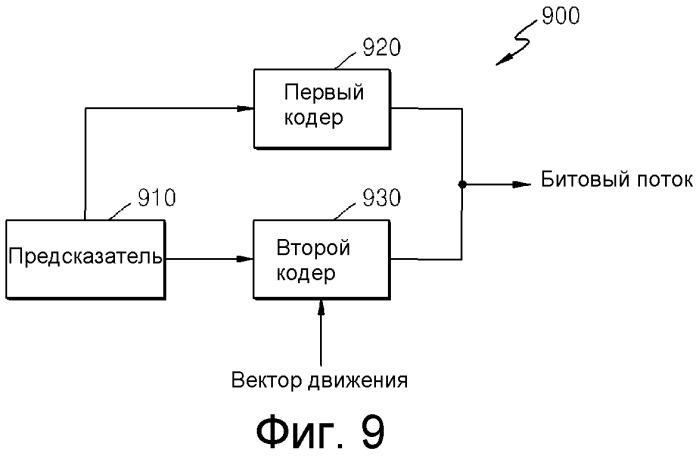 Способ и устройство для кодирования/декодирования вектора движения