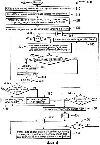 Способы и устройство для использования в системе кодирования многовидового видео