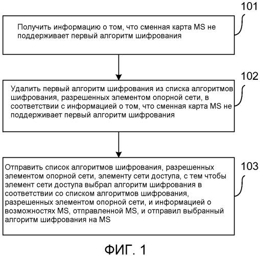 Способ, элемент сети и мобильная станция для согласования алгоритмов шифрования