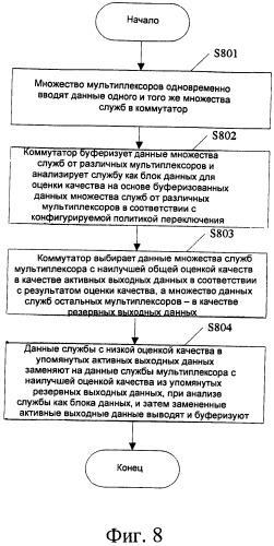 Способ и система для мультиплексирования горячего резерва