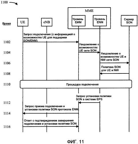 Способ сетевого управления путем поддержки со стороны терминала с использованием сигнализации в плоскости управления между терминалом и сетью