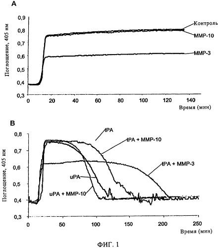 Применение матриксной металлопротеиназы-10 (ммр-10) для тромболитической терапии