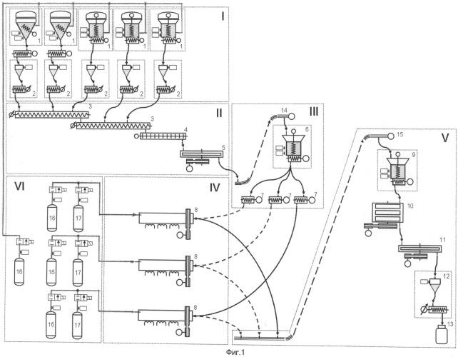 Автоматизированная технологическая линия для непрерывного производства твердофазных композиционных материалов на основе сложных оксидов
