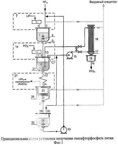 Способ получения гексафторфосфата лития и установка для его осуществления