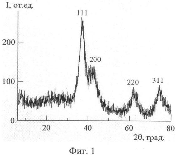 Способ получения наночастиц карбида молибдена
