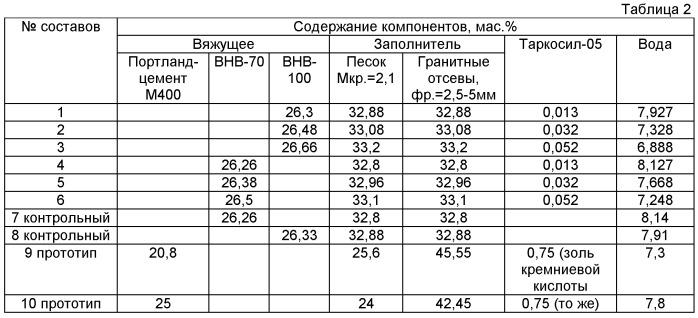 Сырьевая смесь для высокопрочного бетона с нанодисперсной добавкой (варианты)