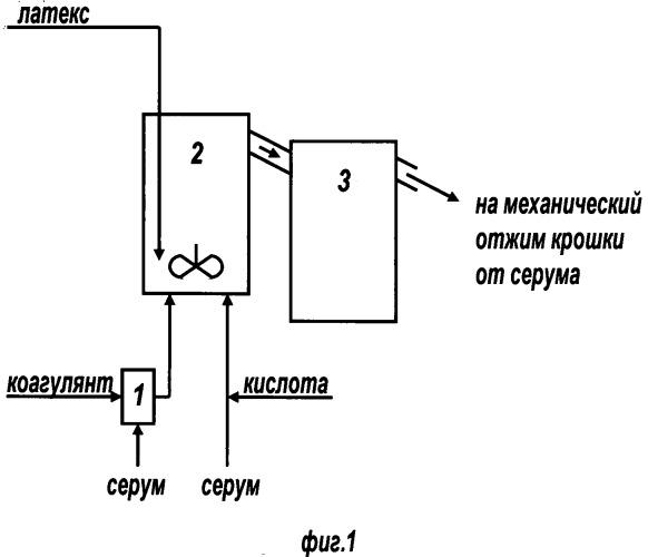 Способ выделения синтетических каучуков эмульсионной полимеризации из латексов