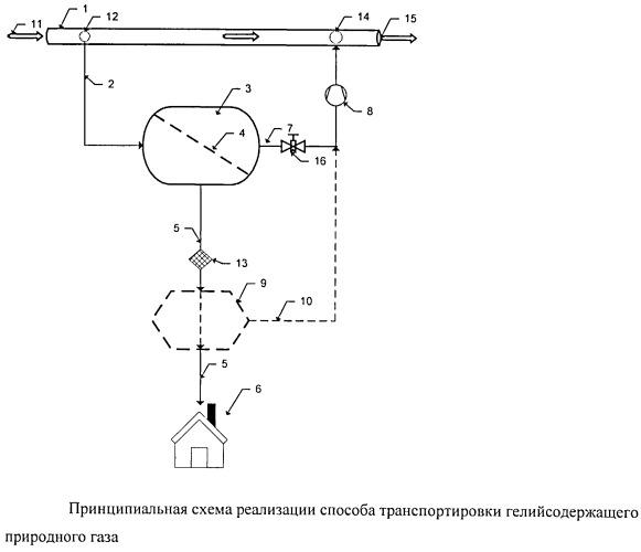 Способ транспортировки и распределения между потребителями гелийсодержащего природного газа