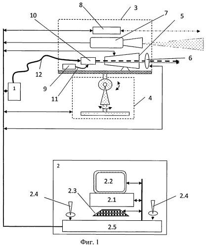 Способ лазерной нейтрализации взрывоопасных объектов