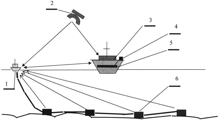 Способ измерения магнитного поля надводного или подводного объекта при наладке его системы электромагнитной компенсации