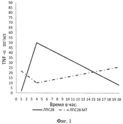 Способ изменения иммуномодулирующих свойств липополисахаридов чумного микроба в условиях in vitro