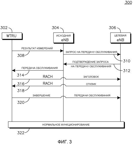 Синхронизация и обработка системной информации определенной соты для передачи обслуживания в evolved utra