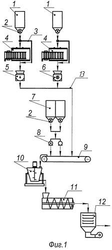 Линия производства экструдированных комбикормов