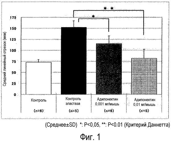 Адипонектин для лечения заболеваний легких