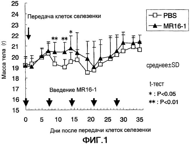 Терапевтические средства, используемые против реакции трансплантат против хозяина, содержащие в качестве активного ингредиента ингибитор рецептора интерлейкина-6