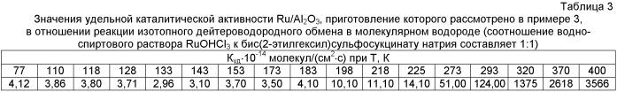 Способ получения катализатора для изотопного обмена протия-дейтерия