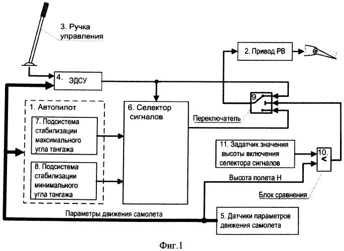 Полуавтоматическая система предотвращения выхода угла тангажа самолета за пределы эксплуатационного диапазона