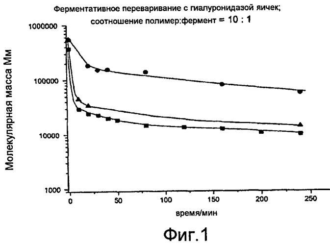 Смешанные эфиры масляной и муравьиной кислот и кислых полисахаридов и их получение и применение в качестве косметики для кожи
