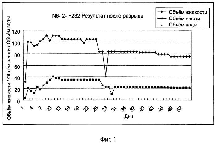 Частицы с пленочным покрытием для разработки нефти и способ разработки нефтяного месторождения при помощи частиц с пленочным покрытием