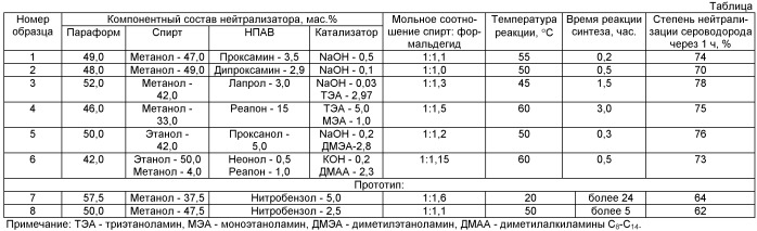 Нейтрализатор сероводорода