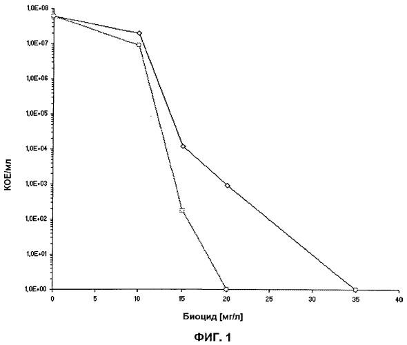Способ обнаружения и подсчета жизнеспособных микроорганизмов вида legionella pneumophila