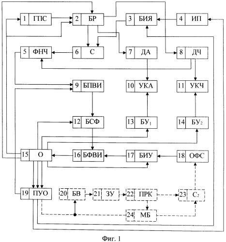 Автоматизированная система визирования оператора