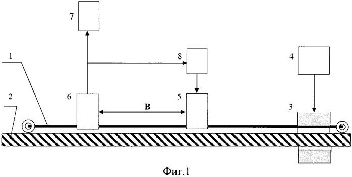 Устройство для измерения длины линейно протяженных ферромагнитных объектов