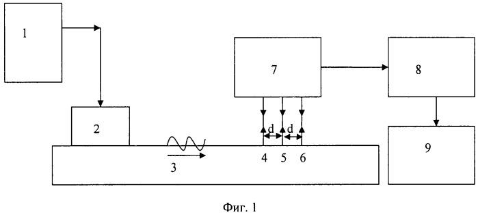 Способ измерения скорости поверхностной ультразвуковой волны