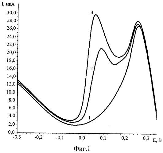 Способ определения рения кинетическим инверсионно-вольтамперометрическим методом в водных растворах природного и техногенного происхождения