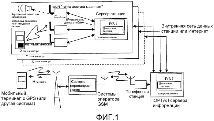 Система ориентирования, навигации и информации, специально адаптированная для слепых или людей с ограниченными зрительными возможностями