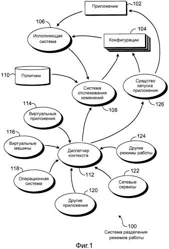 Разделение режимов работы для изменений приложения