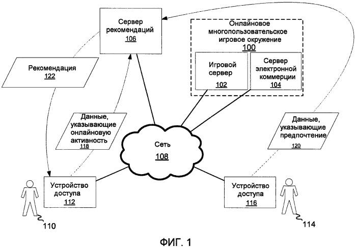 Система и способ для адресных рекомендаций с использованием социальных игровых сетей