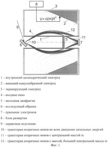 Изотраекторный масс-спектрометр