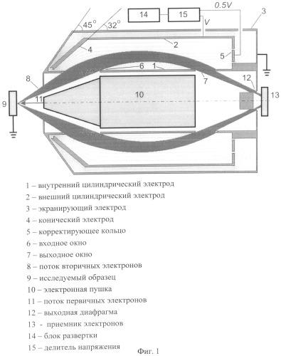 Электростатический анализатор энергий заряженных частиц